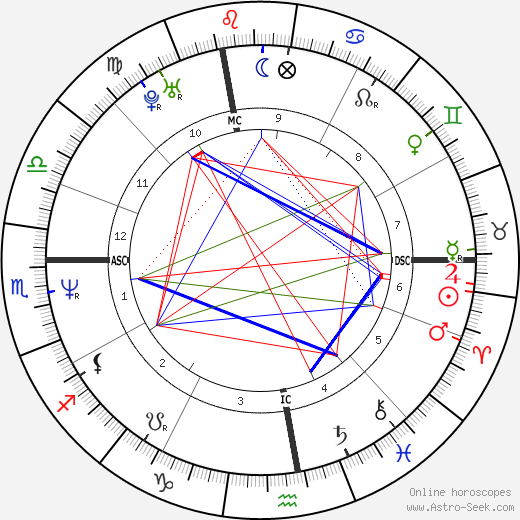 Giovanni Alberto Agnelli день рождения гороскоп, Giovanni Alberto Agnelli Натальная карта онлайн