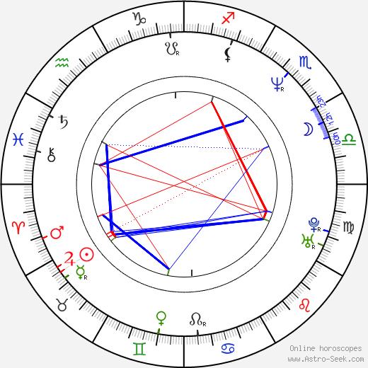 Hank Azaria birth chart, Hank Azaria astro natal horoscope, astrology