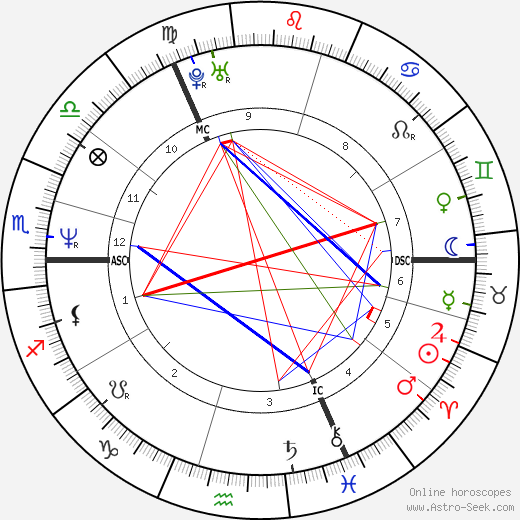 Hans Werner Meyer tema natale, oroscopo, Hans Werner Meyer oroscopi gratuiti, astrologia