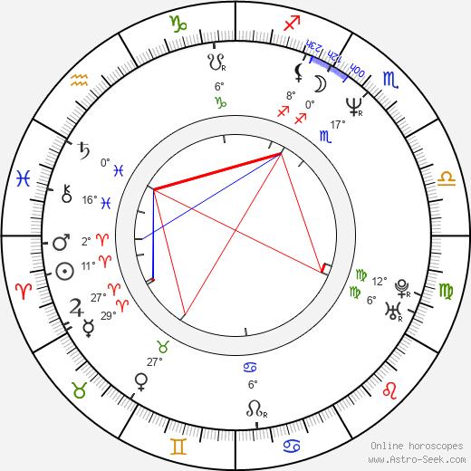 Igor Adamec birth chart, biography, wikipedia 2019, 2020