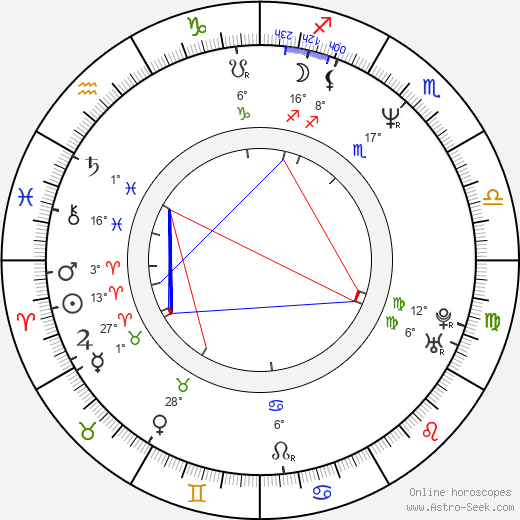 Jana Marie Hupp birth chart, biography, wikipedia 2018, 2019