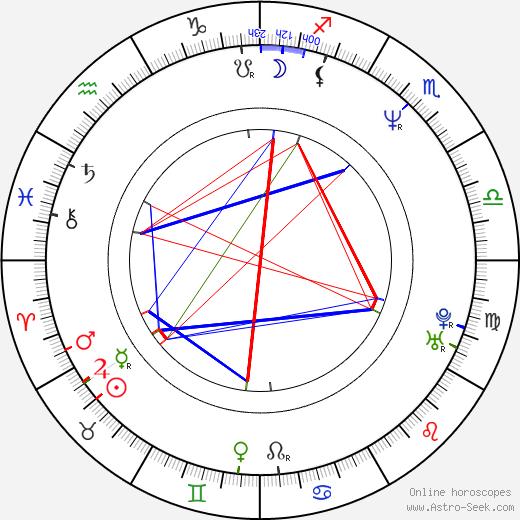 Jeff Reboulet день рождения гороскоп, Jeff Reboulet Натальная карта онлайн