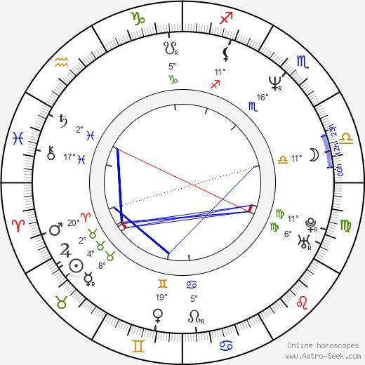 Jimmy Stafford birth chart, biography, wikipedia 2019, 2020