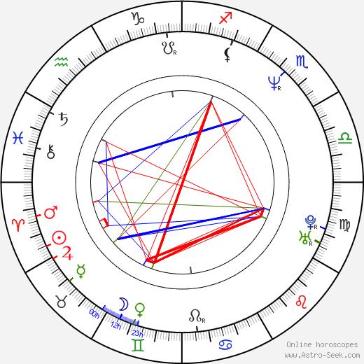 Jope Ruonansuu день рождения гороскоп, Jope Ruonansuu Натальная карта онлайн