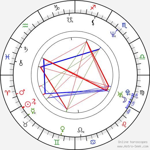 Кэти Лонг Kathy Long день рождения гороскоп, Kathy Long Натальная карта онлайн