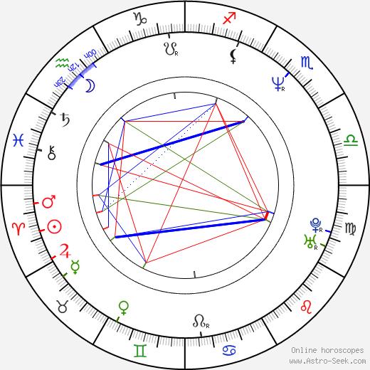 Kevin B Hartley birth chart, Kevin B Hartley astro natal horoscope, astrology