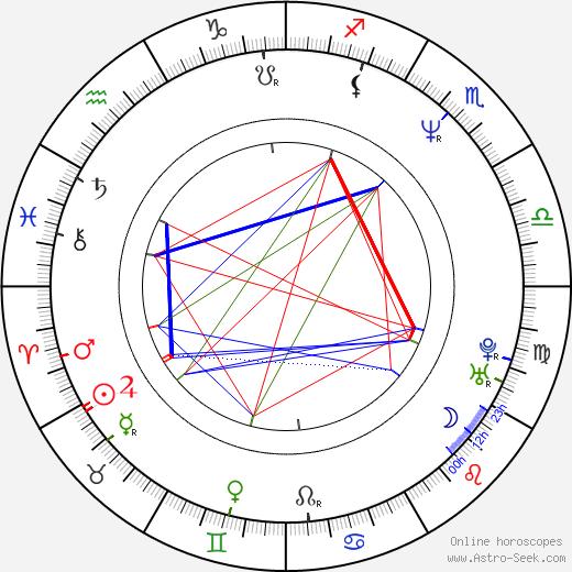 Kurt E. Soderling birth chart, Kurt E. Soderling astro natal horoscope, astrology