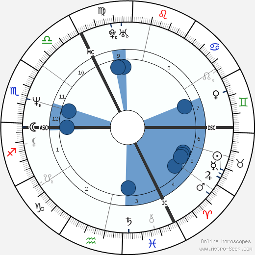 Lady Helen Taylor wikipedia, horoscope, astrology, instagram