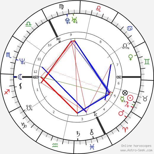 Lady Helen Taylor birth chart, Lady Helen Taylor astro natal horoscope, astrology