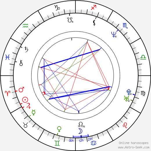 Laurent Achard день рождения гороскоп, Laurent Achard Натальная карта онлайн