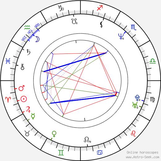 Lesleh Donaldson astro natal birth chart, Lesleh Donaldson horoscope, astrology
