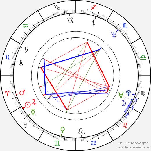 Linda Dubbeldeman birth chart, Linda Dubbeldeman astro natal horoscope, astrology