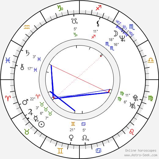 Lisa Wilcox birth chart, biography, wikipedia 2019, 2020
