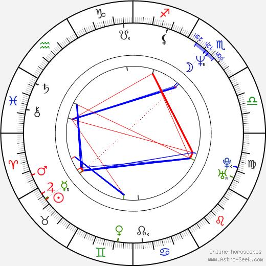 Lisa Wilcox birth chart, Lisa Wilcox astro natal horoscope, astrology