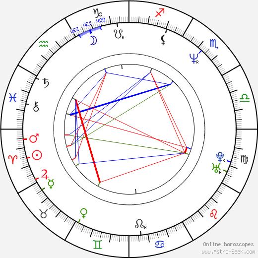 Lisa Zane birth chart, Lisa Zane astro natal horoscope, astrology
