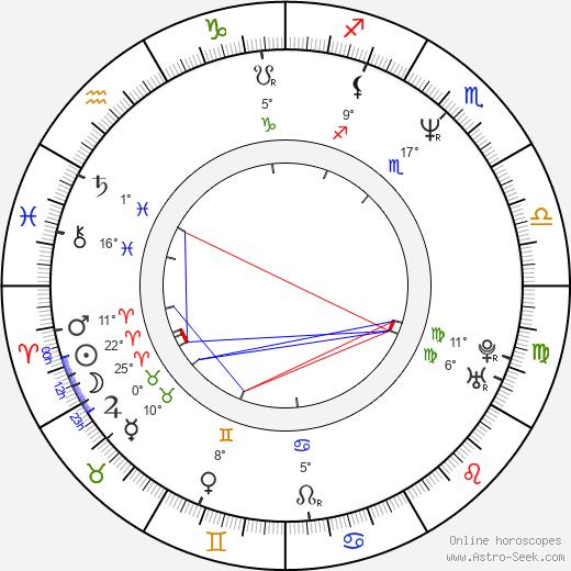 Mark Camacho birth chart, biography, wikipedia 2020, 2021
