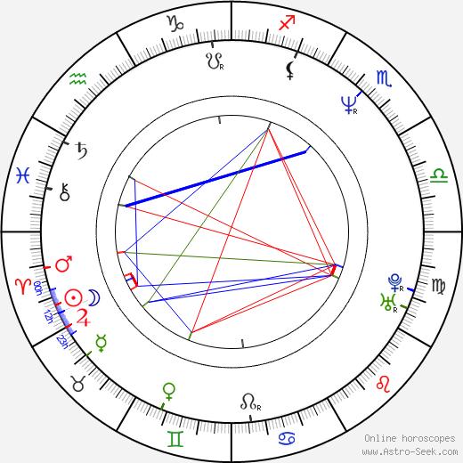 Mark Camacho birth chart, Mark Camacho astro natal horoscope, astrology