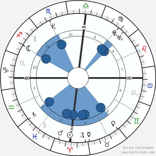 Mauricio Mattar wikipedia, horoscope, astrology, instagram