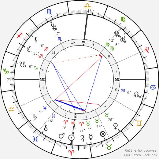 Mauricio Mattar birth chart, biography, wikipedia 2020, 2021