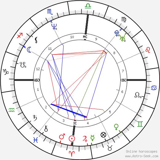 Mauricio Mattar birth chart, Mauricio Mattar astro natal horoscope, astrology