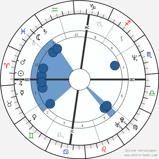 Mike Heath wikipedia, horoscope, astrology, instagram
