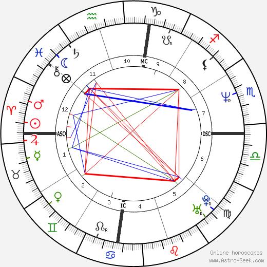 Mike Heath tema natale, oroscopo, Mike Heath oroscopi gratuiti, astrologia