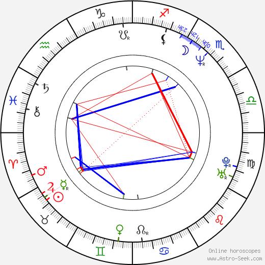 Miloš Pokorný astro natal birth chart, Miloš Pokorný horoscope, astrology