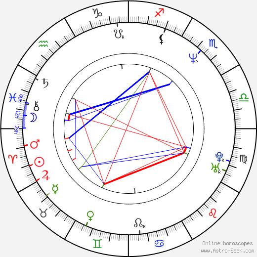 Miroslava Holoubková tema natale, oroscopo, Miroslava Holoubková oroscopi gratuiti, astrologia