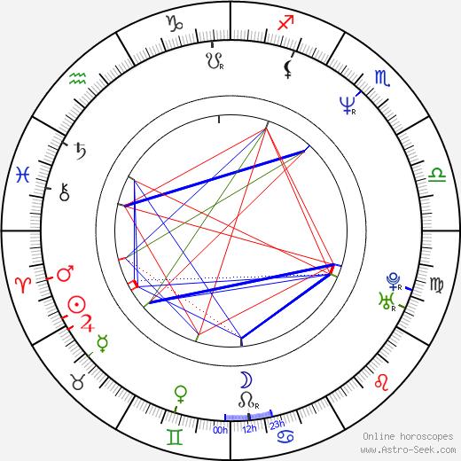 Morten Giese birth chart, Morten Giese astro natal horoscope, astrology