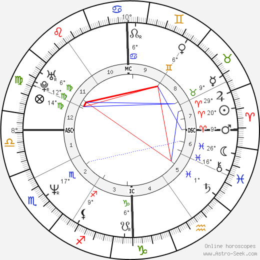 Nancy Brilli birth chart, biography, wikipedia 2020, 2021