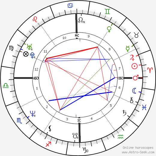 Nancy Brilli birth chart, Nancy Brilli astro natal horoscope, astrology