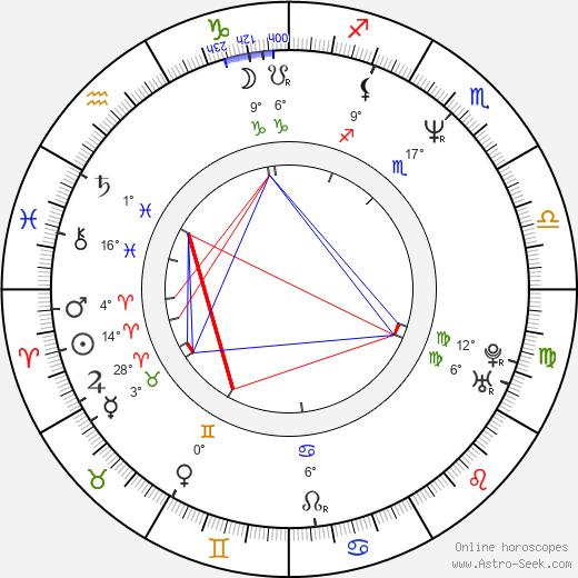 Richard Keats birth chart, biography, wikipedia 2019, 2020