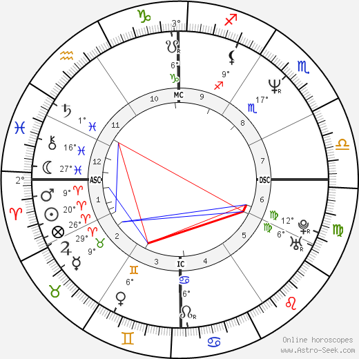 Rodney Croome birth chart, biography, wikipedia 2018, 2019