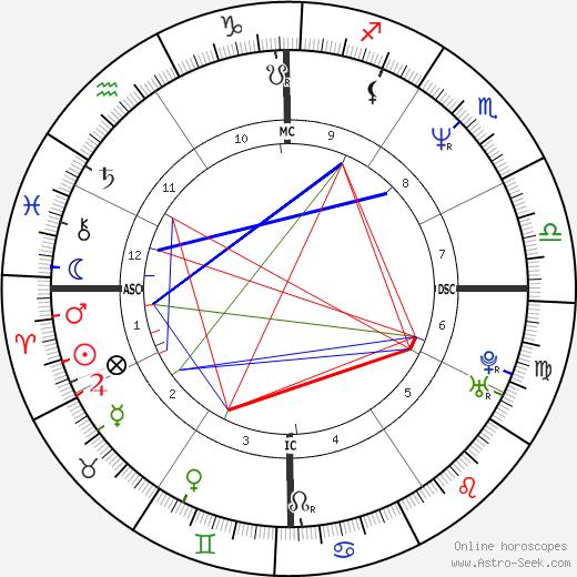 Rodney Croome astro natal birth chart, Rodney Croome horoscope, astrology