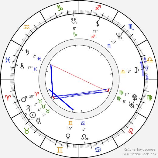 Roman Teprt birth chart, biography, wikipedia 2019, 2020