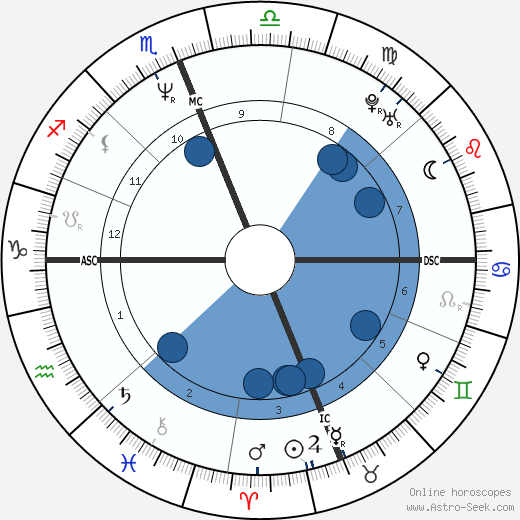 Rosalyn Sumners horoscope, astrology, sign, zodiac, date of birth, instagram