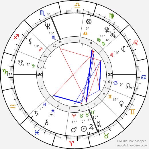 Rosalyn Sumners birth chart, biography, wikipedia 2018, 2019