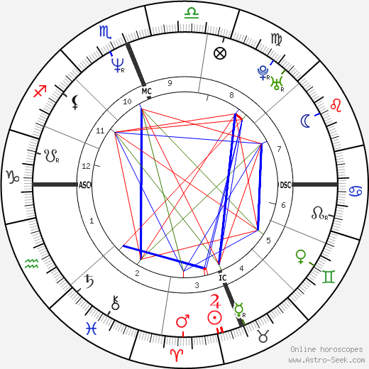 Rosalyn Sumners astro natal birth chart, Rosalyn Sumners horoscope, astrology