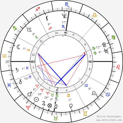 Russell Crowe birth chart, biography, wikipedia 2018, 2019