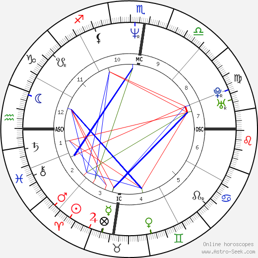 Russell Crowe astro natal birth chart, Russell Crowe horoscope, astrology
