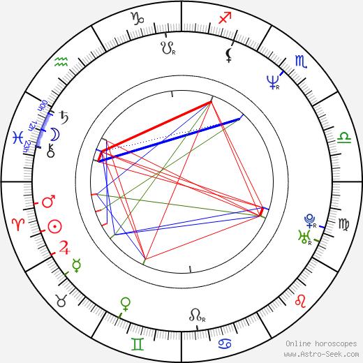 S. Mcc Lendon день рождения гороскоп, S. Mcc Lendon Натальная карта онлайн