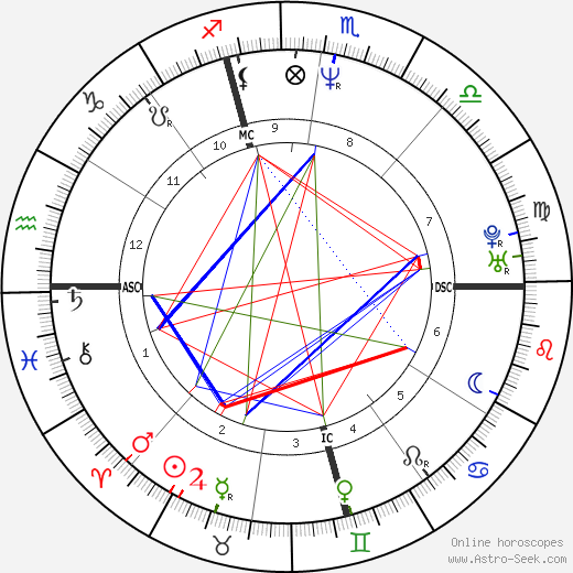 Scott Kamieniecki astro natal birth chart, Scott Kamieniecki horoscope, astrology