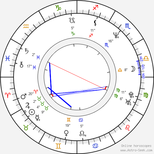 Simona Prasková birth chart, biography, wikipedia 2019, 2020