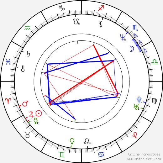 Stefan Weinert astro natal birth chart, Stefan Weinert horoscope, astrology