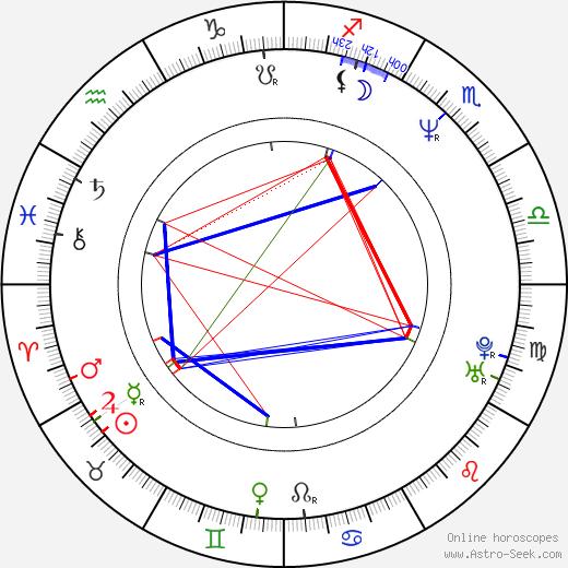 Thomas Robsahm astro natal birth chart, Thomas Robsahm horoscope, astrology