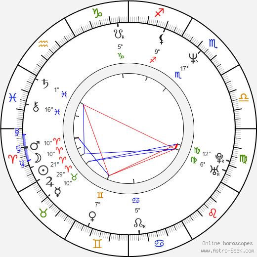 Tony Tedeschi birth chart, biography, wikipedia 2019, 2020
