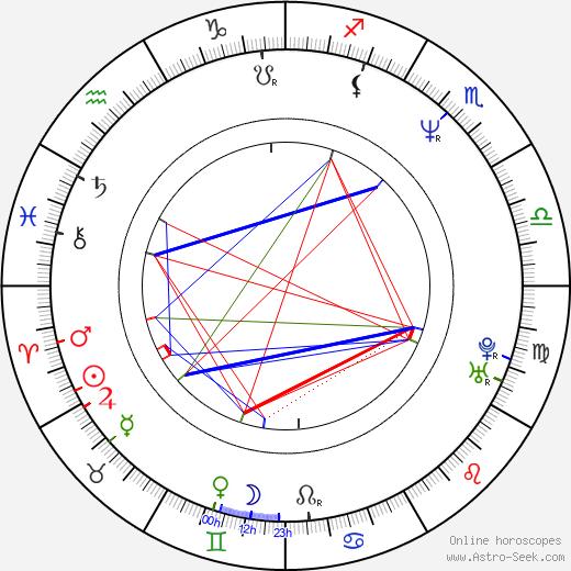 Yorick van Wageningen astro natal birth chart, Yorick van Wageningen horoscope, astrology