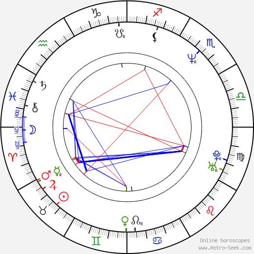 Aleksandr Karpilovskiy tema natale, oroscopo, Aleksandr Karpilovskiy oroscopi gratuiti, astrologia