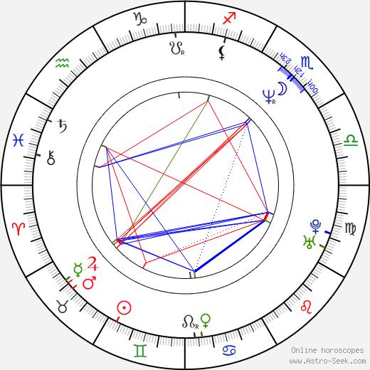 Álvaro Rudolphy день рождения гороскоп, Álvaro Rudolphy Натальная карта онлайн