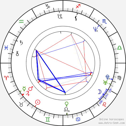 Atsushi Muroga astro natal birth chart, Atsushi Muroga horoscope, astrology